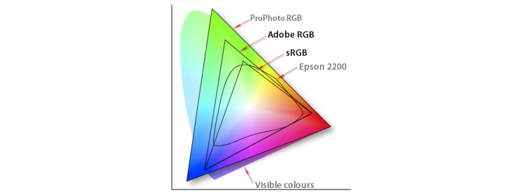 Br24 Blog All about colour: Graphic representation of different color spaces