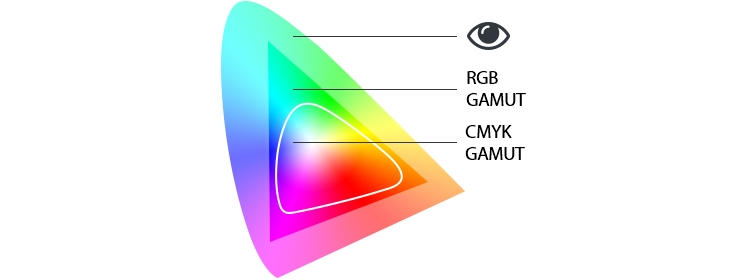 Br24 Blog All about colour: Representation of the human, RGB and CMYK gamut