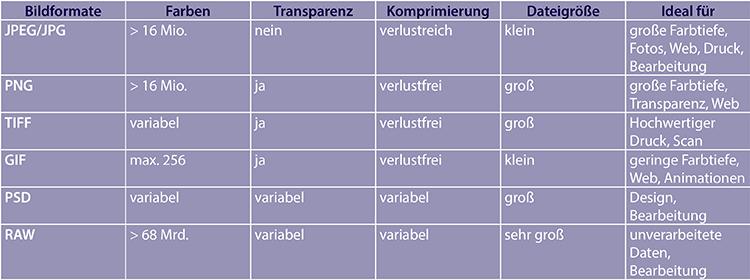 Br24 Blog Bildformate: Vergleichstabelle mit den Unterschieden zwischen verschiedenen Bildformaten