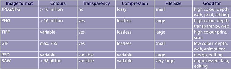 Br24 Blog Image formats: Comparison chart showing the differences between different image formats