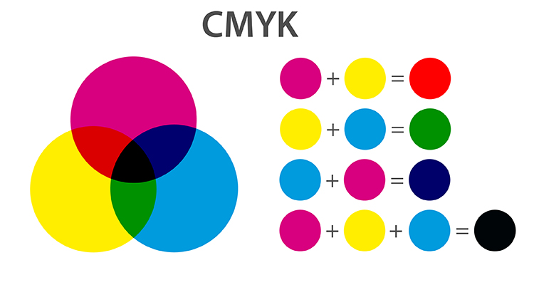 Br24 Blog RGB and CMYK: Graphical representation of the CMYK colour model by three coloured circles and which colours result from the mixture of the three primary colours