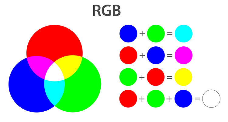 Br24 Blog RGB and CMYK: Graphical representation of the RGB colour model by three coloured circles and which colours result from the mixture of the three primary colours
