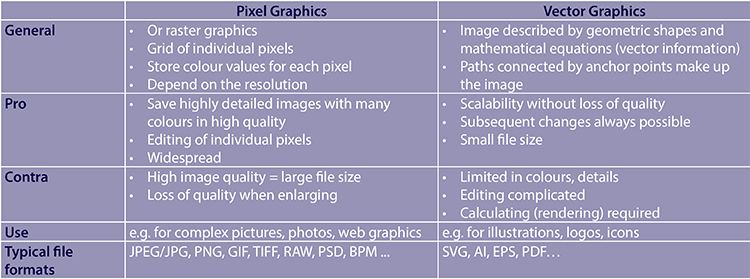 Br24 Blog Image formats: Comparison table with the differences between pixel and vector graphics