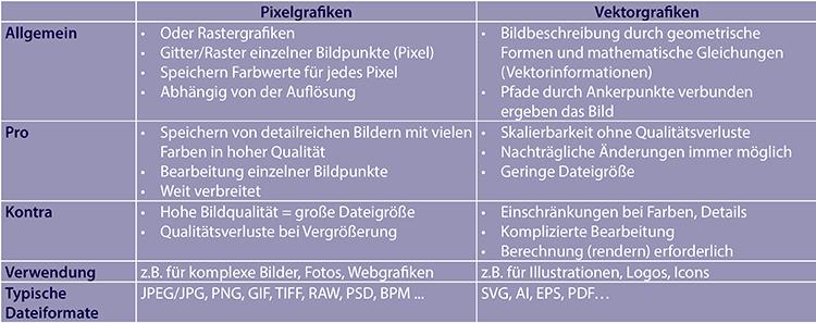 Br24 Blog Bildformate: Vergleichstabelle mit den Unterschieden zwischen Pixel- und Vektorgrafiken