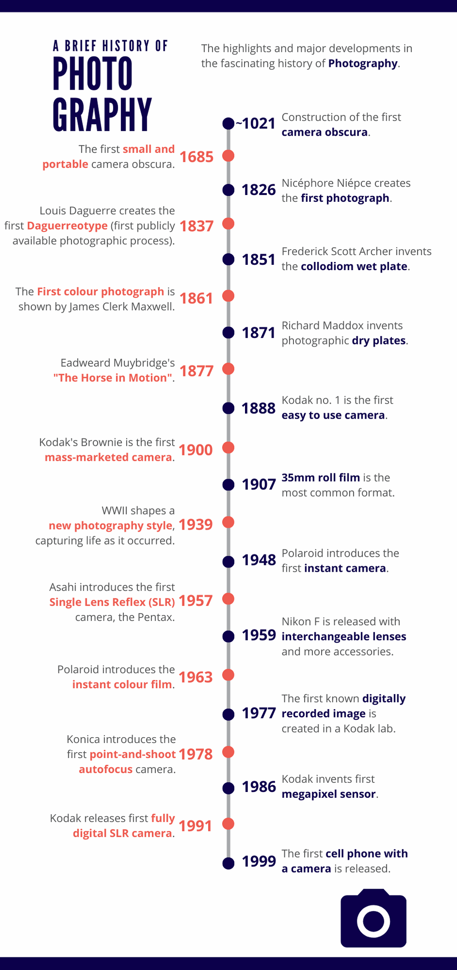 Br24 Infographic A brief history of photography: Timeline with highlights and major developments in the history of photography from 1021 to 1999