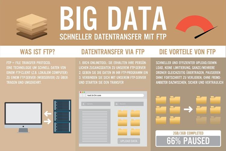 Br24: Infografik schneller Datentransfer mit Br24 Onlinetool und FTP