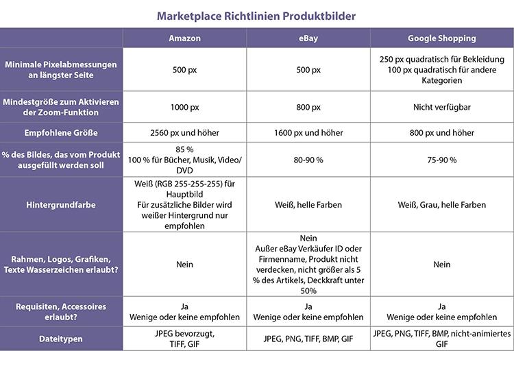 Br24 Blog Infografik: Tabelle Marketplace Richtlinien Produktbilder