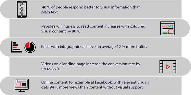 Br24: Infographic facts about the importance of visual content