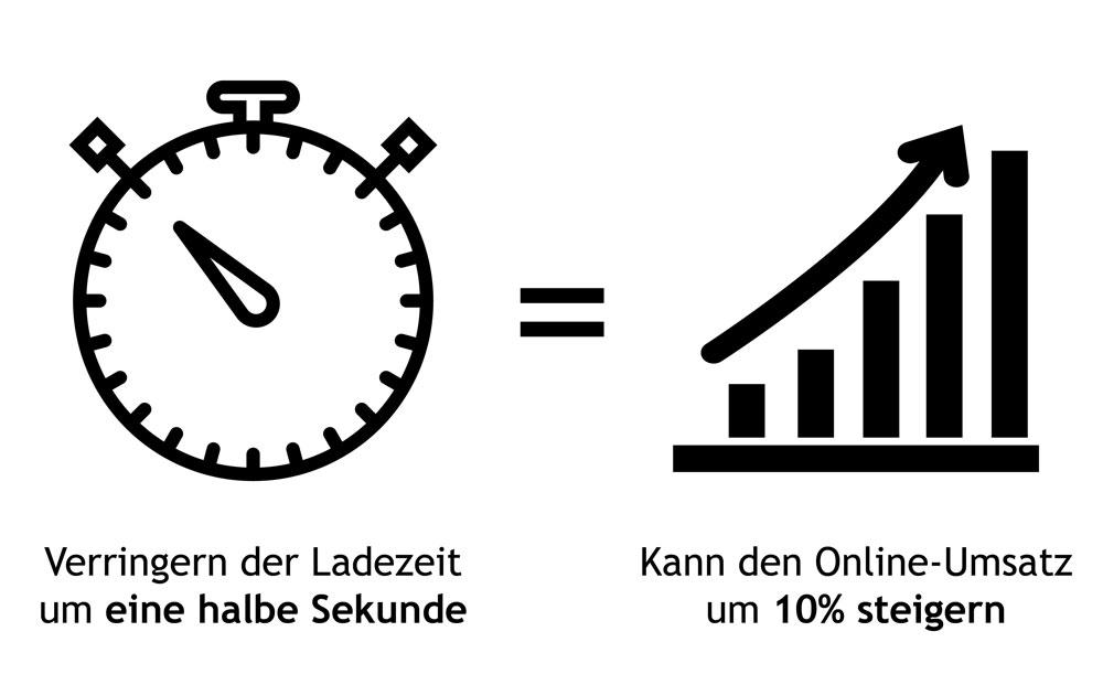 Br24 Infografik - Beziehung Ladezeit verringern und Online-Umsatz steigern