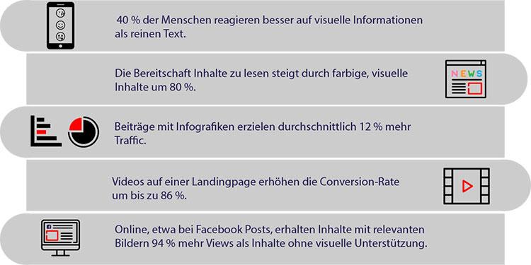 Br24: Infografik Fakten über die Bedeutung von visuellen Inhalten